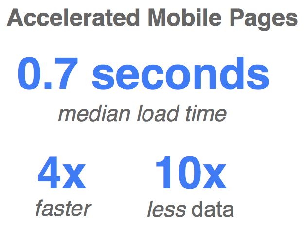 Benefits of AMP (Accelerated Mobile Pages)