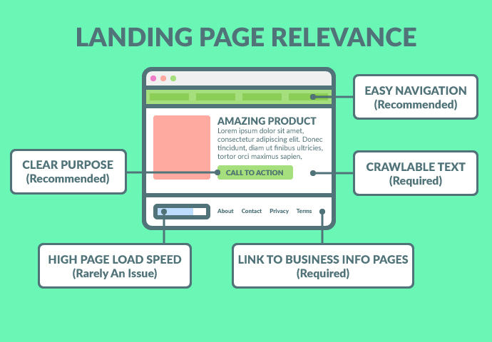 Send Visitors to Relevant Landing Pages